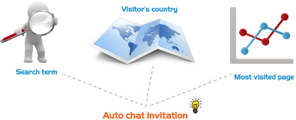 Auto chat invitation